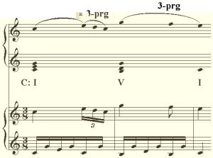 Schenker Analysis: identifies the main notes on top and bottom of a piece of music.